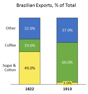 exports_coffee_graph